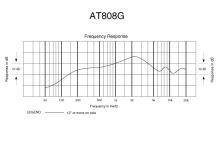 Audio-Technica AT808G - Subkardioidní dynamický mikrofon s kmit. cívkou pro komun. na mixážní pulty, délka 412,7mm