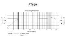 Audio-Technica AT899c - Subminiaturní všesměrový kondenzátorový mikrofon, s kabelem 1,40 m bez konektoru
