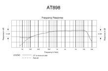Audio-Technica AT898 - Subminiaturní kardioidní kondenzátorový mikrofon