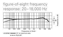 Audio-Technica AT4047MP - Kondenzátorový mikrofon se třemi směrovými charakteristikami - Vintage zvuk