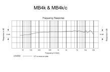 Audio-Technica MB4k - Kardioidní kondenzátorový mikrofon