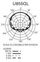 Audio-Technica U855QL - Dynamický mikrofón s husím krkem, délka 44,8 cm.