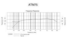 Audio-Technica ATM75 - Kardioidní kondenzátorový hlavový mikrofon