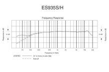 Audio-Technica ES935SH6 - Hyperkardioidní kondenzátorový mik. s husím krk., přep. mute a indik. LED diodou, 197,3mm