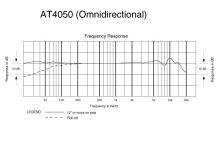 Audio-Technica AT4050SM - Kondenzátorový mikrofon s přepínatelnou směrovou charakteristikou a odpruženým držákem