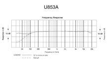 Audio-Technica U853A - Kondenzátorový kardioidní závěsný mikrofon, baterie nebo fantomové nap. v černém provedení