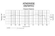 Audio-Technica ATM250DE - Dvousystémový nástrojový mikrofon