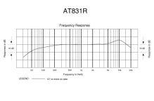 Audio-Technica AT831R - Miniaturní kardioidní kondenzátorový mikrofon, napájení fhantom