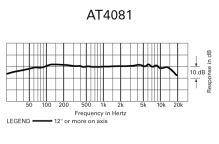 Audio-Technica AT4081 - Dvousměrový aktivní páskový mikrofon