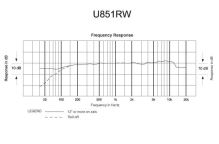 Audio-Technica U851RW - Kardioidní kondenzátorový boundary mikrofon, v bílém provedení