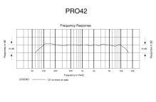 Audio-Technica PRO42 - Miniaturní jednosměrový kondenzátorový boundary mikrofon, kabel 7,6 m s konektorem XLRM