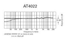 Audio-Technica AT4022 - Všesměrový kondenzátorový mikrofon