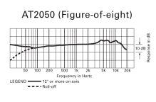 Audio-Technica AT2050 - Kondenzátorový mikrofon se třemi směrovými charakteristikami