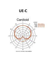 Audio-Technica UE-C - Kardioidní mikrofonní vložka, úhel snímání 120°.