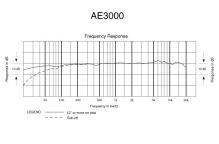 Audio-Technica AE3000 - Kardioidní kondenzátorový mikrofon