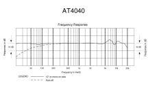 Audio-Technica AT4040SM - Kardioidní kondenzátorový mikrofon s odpruženým držákem