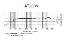 Audio-Technica AT2035 - Kardioidní kondenzátorový mikrofon
