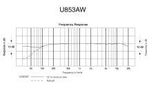 Audio-Technica U853AW - Kondenzátorový kardioidní závěsný mikrofon, baterie nebo fantomové nap. v bílém provedení