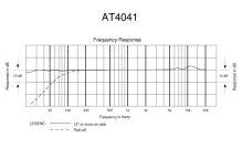 Audio-Technica AT4041 - Kardioidní kondenzátorový mikrofon