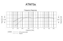 Audio-Technica ATM73a - Kardioidní kondenzátorový hlavový mikrofon
